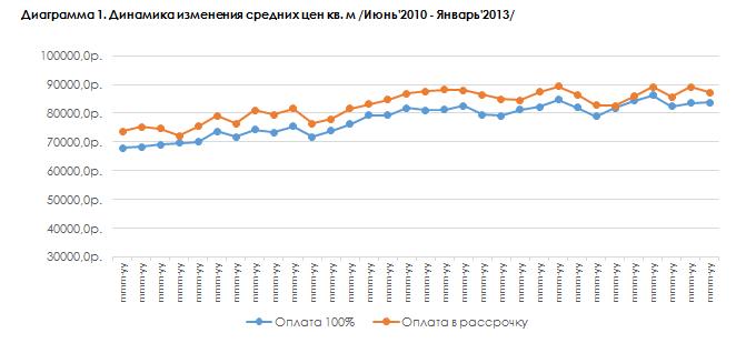 Анализ рынка недвижимости в Санкт-Петербурге и Ленинградской области от АН LenEstate