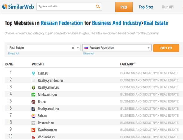 0d3c5ce8d8ee P.S. К сведению, Cian.ru вошел в ТОП-30 сайтов по недвижимости во всём  Мире, Realty.dmir.ru расположился на 82 месте.