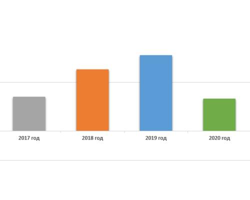 Статистика по сделкам с недвижимостью в Москве По данным Росреестра.