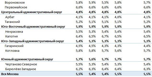 Цены на коммерческую недвижимость в москве по округам Аренда офиса 10кв Водников улица