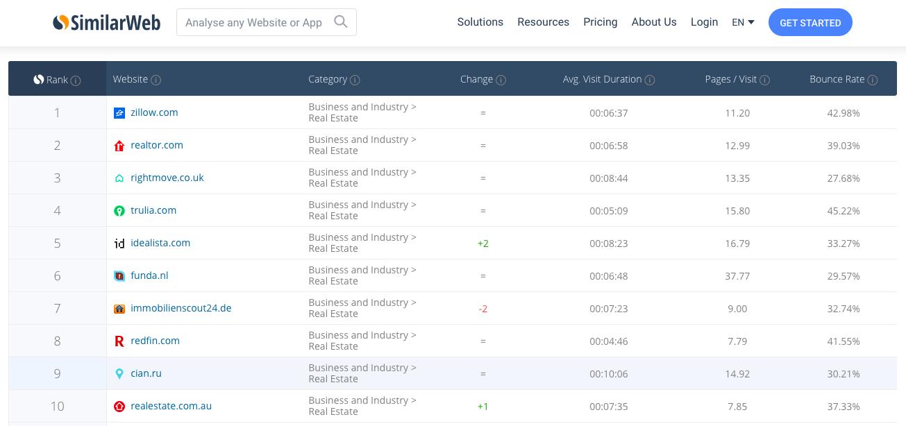 Топ 10 сайтов по недвижимости бесплатное создание и продвижение сайта
