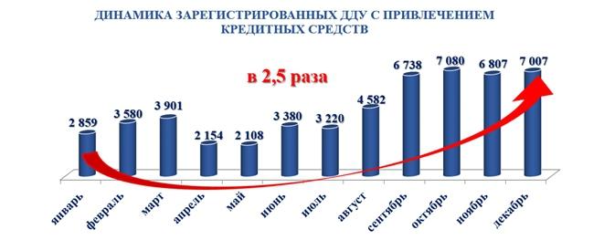 В Москве число ДДУ с привлечением кредитов за год выросло в 2,5 раза