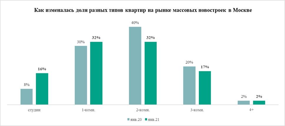 Площадь квартир в бюджетных новостройках Москвы снизилась