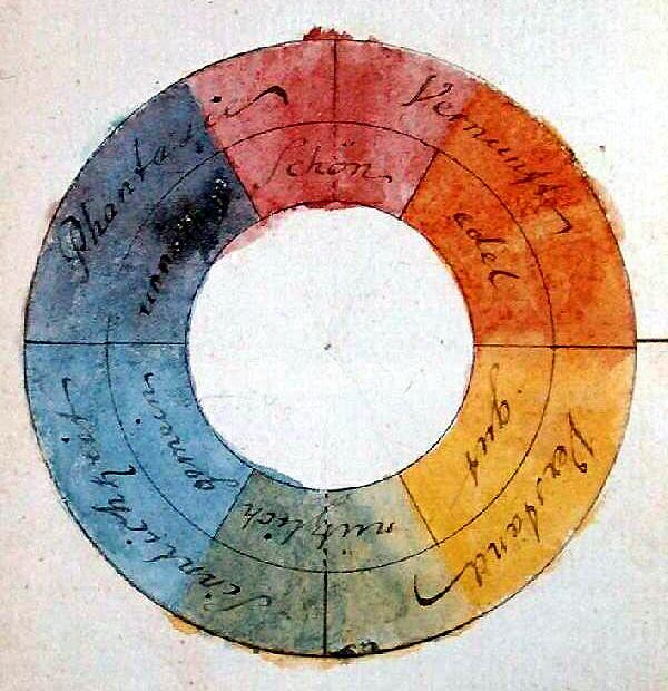 Цветовой круг Гете